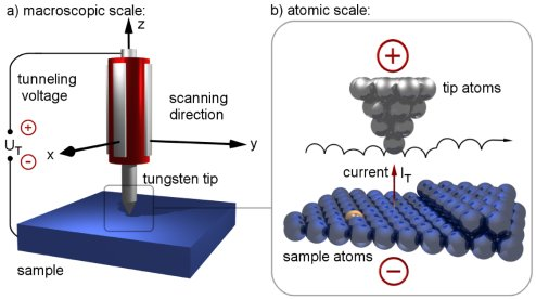 Correlated Electrons at the Nanoscale